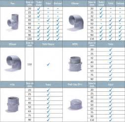 pvc pipe sizes images