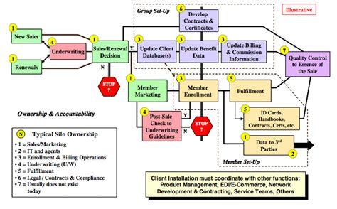 walgreens pharmacy workflow business model pharmacy business model