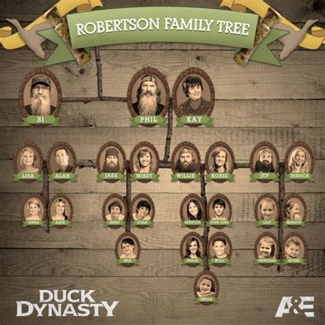 genealogy of the robertson small and related families hamilton livingston mcnaughton mc donald mc dougall beveridge lourie stewart classic reprint books robertson family pictures family tree duck dynasty