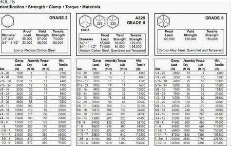 Kunci Pas Torsi By Mitratools dunia sipil andira tabel panduan dalam menentukan