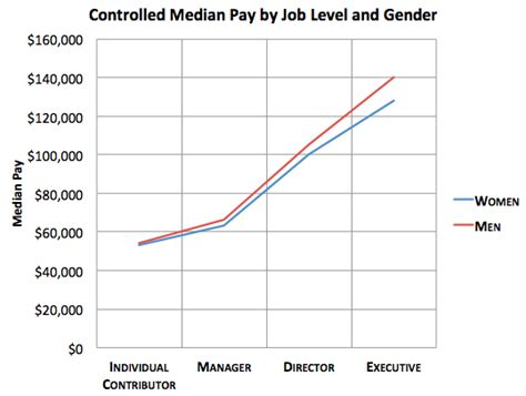 wage englisch the myth about the gender wage gap the atlantic