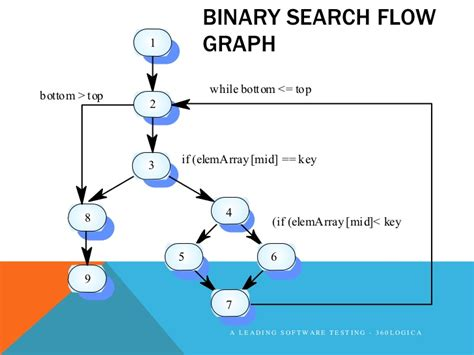 Best Complexity Of Binary Search Software Testing And Analysis