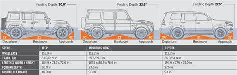 2016 jeep wrangler unlimited rubicon vs mercedes g550 vs toyota land cruiser dimensions