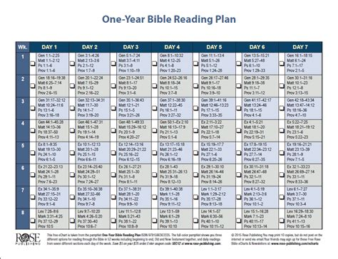 Galerry printable thematic bible reading plan