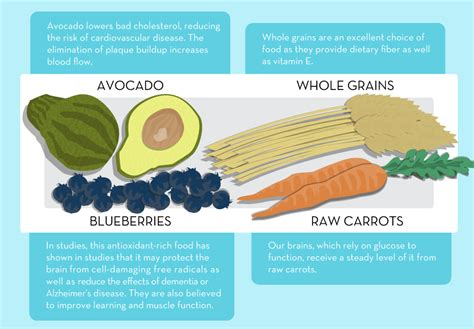 healthy fats to get period back how your productivity is determined by what you eat
