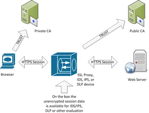 ssl working with diagram when ca s go bad other things to check in your
