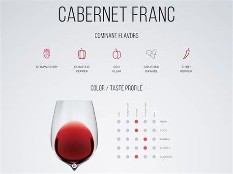 best wine guide cabernet franc wine guide wine folly