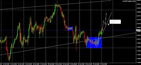 forex swing signals maxresdefault jpg