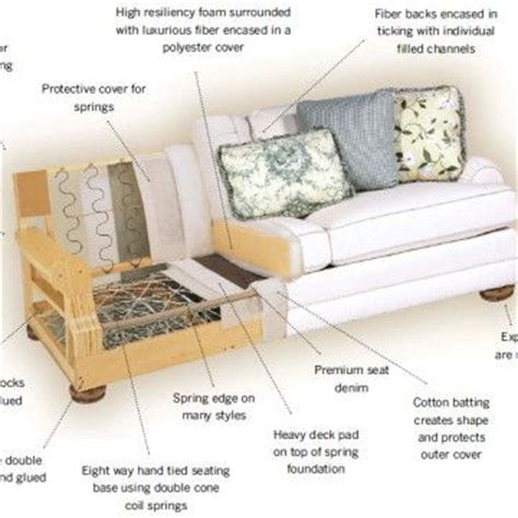 couch construction 474 best images about furniture on pinterest upholstery