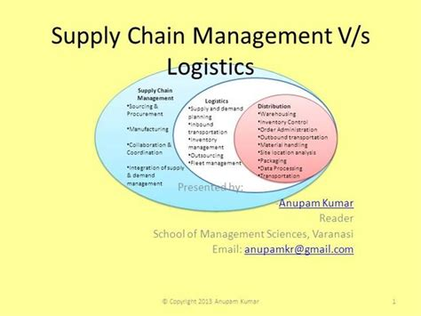 Mba In Logistics And Supply Chain Management In Mumbai by Logistics Vs Supply Chain Management Authorstream
