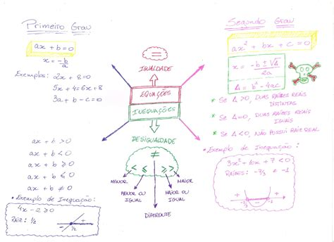 anna mitose e meiose desconversa mapa mental equa 231 245 es e inequa 231 245 es de