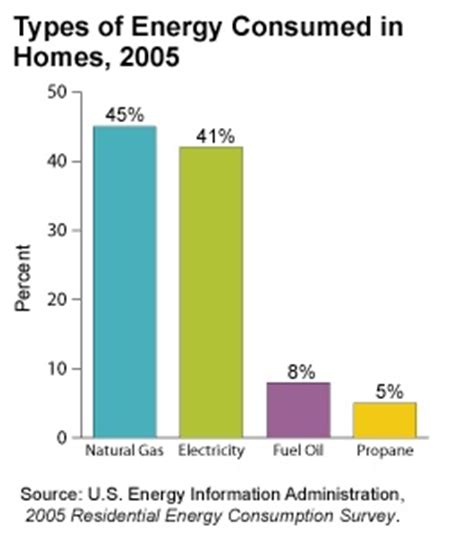 8 best images about energy use statistics on pinterest