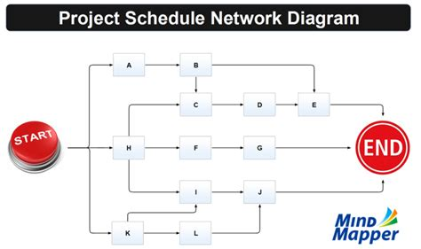 Project Schedule Network Diagram Mind Map Biggerplate Schedule Network Diagram Template
