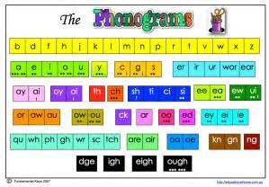 Phonics rules charts for pinterest