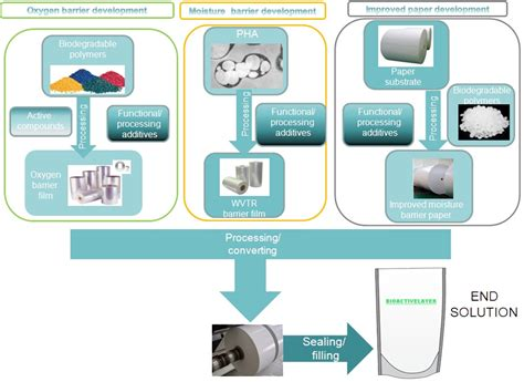 Modified Atmosphere Packaging Diagram by Biodegradeable Bioplastics Bioactivelayer Map