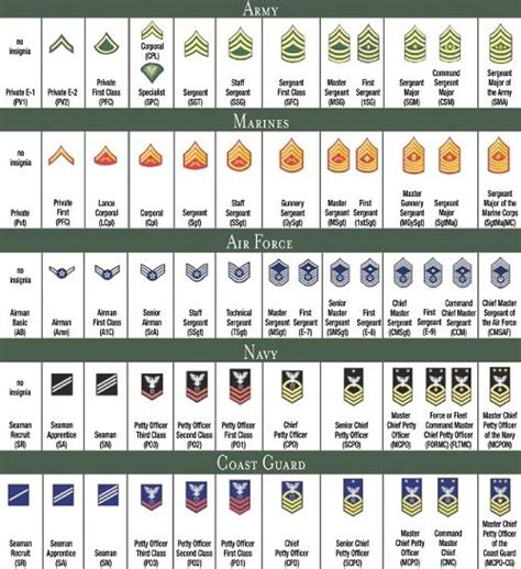 navy uniform rank insignia military ranks on pinterest us navy rank insignia navy