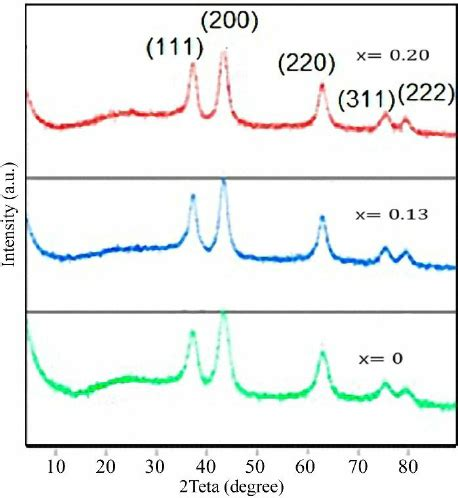 xrd pattern of nio nanoparticles xrd patterns of cu doped nio nanoparticles scientific image