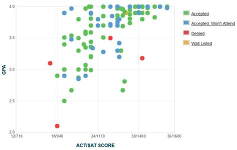 Northwestern Mba Class Profile Gpa by Northwestern College Gpa Sat Scores And Act Scores