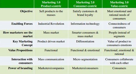 Market Place 3 0 marketing 3 0 values driven marketing business article mba skool study learn