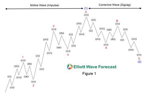 elliott wave analysis big corrective pattern on eurusd elliott wave theory rules guidelines and basic structures