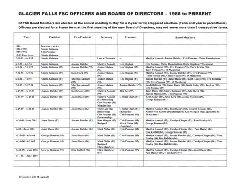 director list template board of directors list template