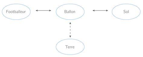 diagramme objet interaction 3eme les forces cours physique chimie kartable
