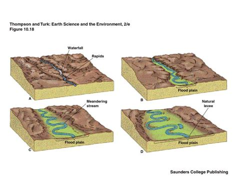 diagram of a floodplain landforms of the middle reaches