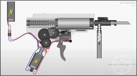 la nomenclatura del gear box | soft air dynamics – la