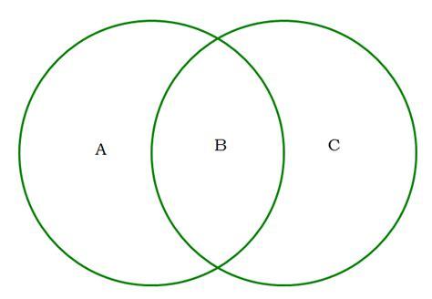 venn diagram two circles sets and venn diagrams 2017 2018 gmatsyllabus