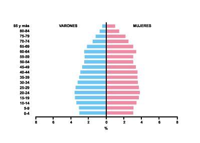 geografía: piramides de población