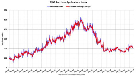 Mba Purchase Index by Calculated Risk Mba Quot Mortgage Applications Decrease In