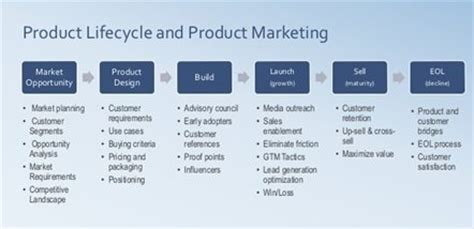 Mba In Product Lifecycle Management by Product Marketing Definition Marketing Dictionary Mba