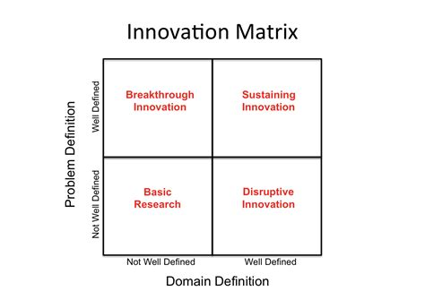 Landscape Matrix Definition 4 Types Of Innovation And How To Approach Them Digital
