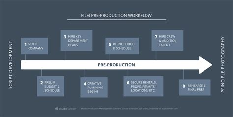 up film development corporation how to produce a movie pre production process explained