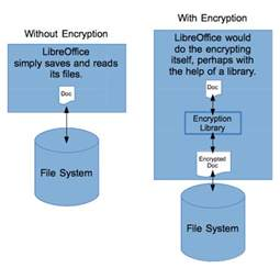 how to encrypt a linux file system with dm crypt linux