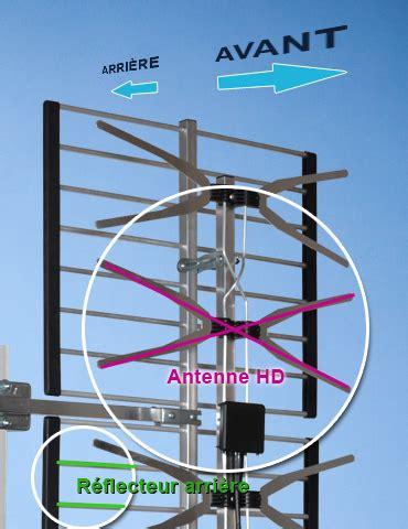 installation d'antenne télé hd sur toit, mur ou balcon