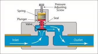 valves backpressure regulating valves ctg cleaning