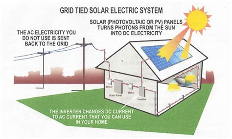 solar energy facts for homes solar power facts 187 bspq