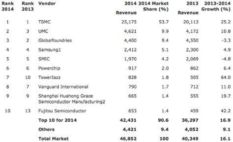 umc rises as ranking shows foundry market grew in 2014