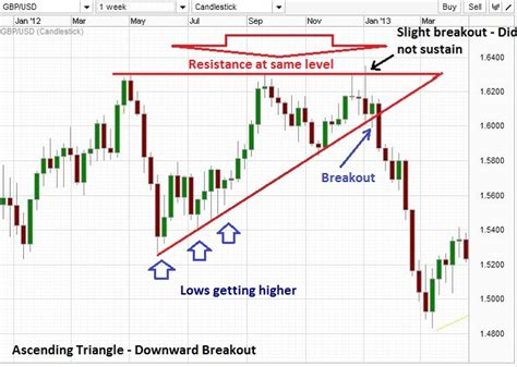 triangle pattern in trading trading with triangle chart patterns in forex