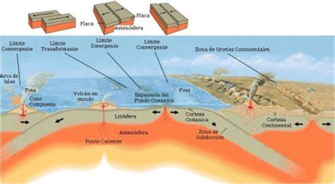 procesos tectonicos el registro f 211 sil
