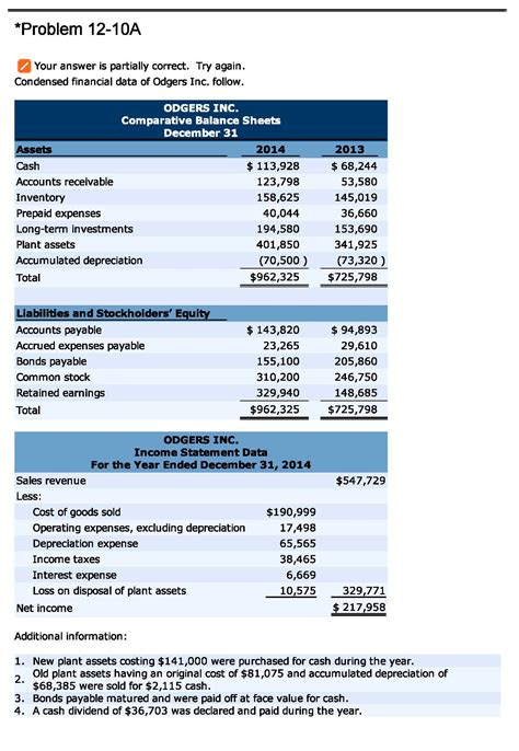 prepare a statement of cash flows for odgers inc