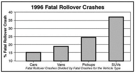 Car Types For Dummies by Crash Test Dummies The Myth Of Suv Safety Daryanenergyblog