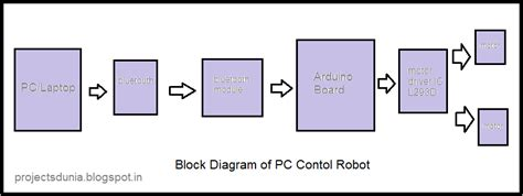 arduino block diagram how to make a pc robot projectsdunia