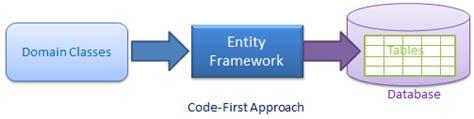 django lighttpd tutorial code first code first ef基础系列11 asp net开发 开源小组 开源社区