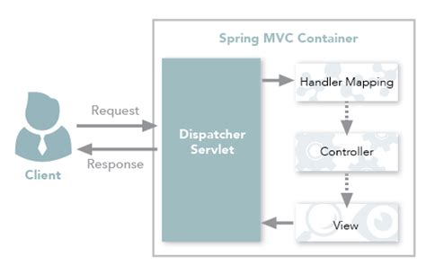 java interview questions and answers spring mvc workflow spring mvc workflow best free home design idea