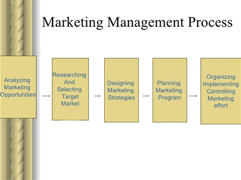 Mba 562 Marketing Research Methods by Managing The Market Process 2