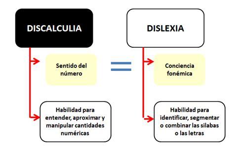 test discalculia la psico goloteca la dislexia de los n 218 meros discalculia