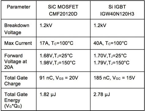 transistor vs mosfet vs igbt difference between insulated gate bipolar transistor igbt and mosfet