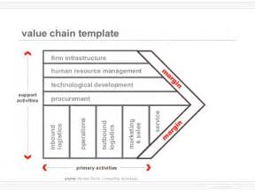 Value Chain Analysis Template by Value Chain Analysis